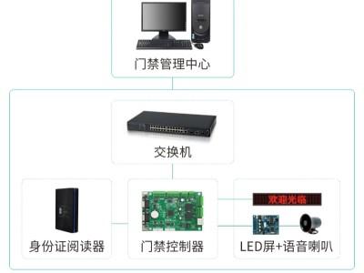 二代证访客门禁系统_语音提示LED屏显示系统