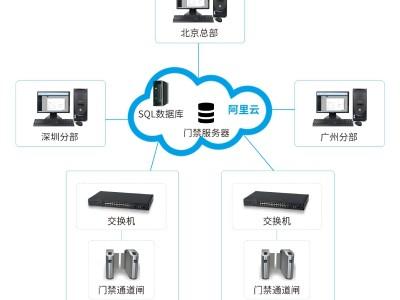 企业跨区域门禁主动联网系统