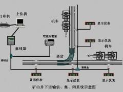 煤矿轨道运输监控信集闭电机车调度管理系统